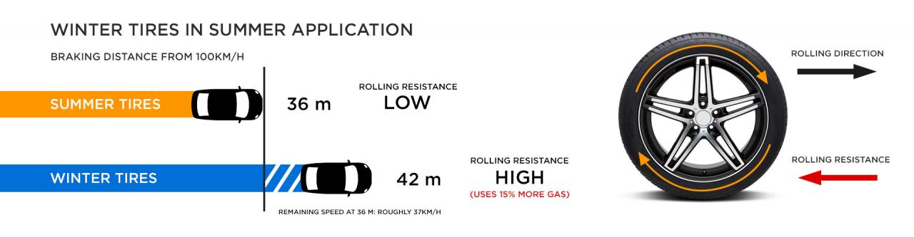 summer tires breaking distance and rolling resistance