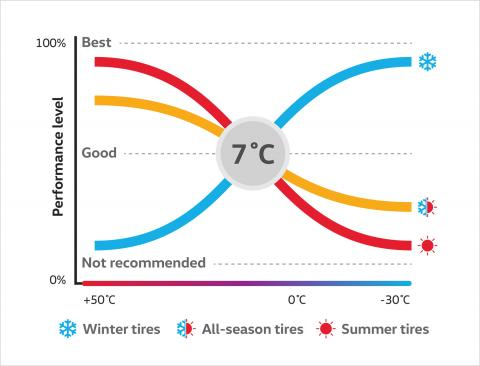 OpenRoad Benefits of All-Season or Summer Tires