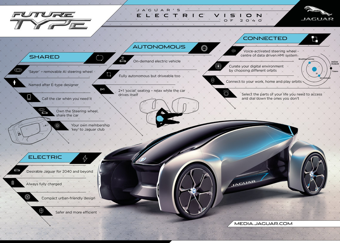 Jaguar FUTURE-TYPE diagram