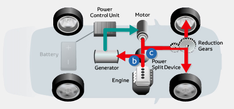 Toyota Hybrid Synergy Drive normal cruising
